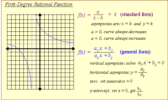 horizontal asymptote rules