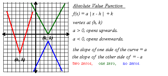 Absolute Value Function - Definition, Domain and Range &amp- Graph ...